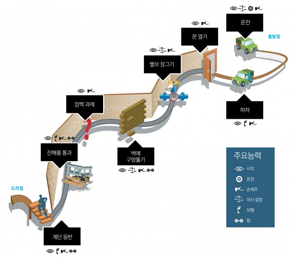 DRC 결승전 임무 / 총 8가지 임무로, 로봇을 자동차에 태워 출발시킨 이후에는 사람이 개입해선 안 된다. 로봇은 원격조종을 받아 인공지능으로 과제를 수행해야 한다. 실제 원전 사고 상황을 그대로 재현하기 위해 주최 측이 일부러 통신 속도를 제한한다.